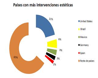 Países con más operaciones de cirugía estética en 2013